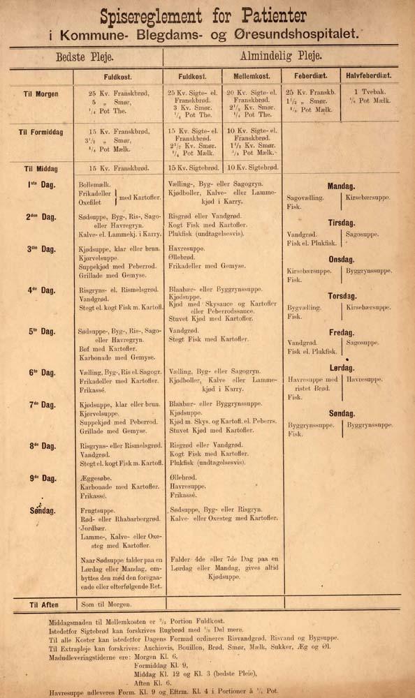 Kosten ændrede sig ikke meget fra Valdemar blev indlagt i 1863 og til 1890, hvor kostplanen er fra. Men der blev indført en ny kategori, mellemkost.