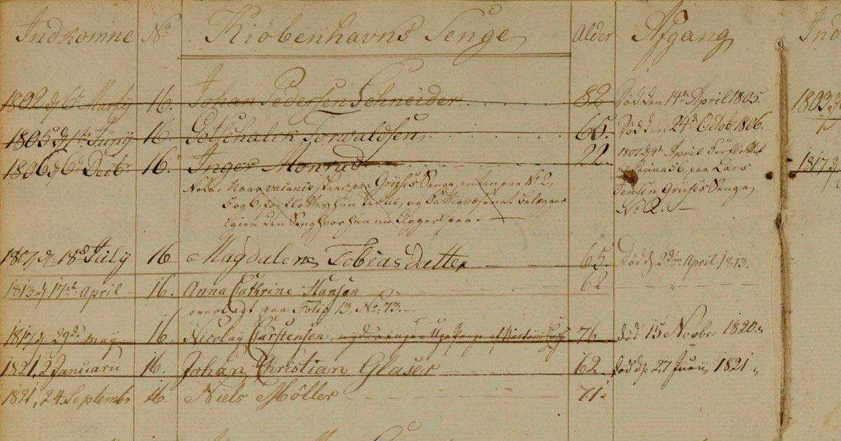 Udsnit af side fra Vartovs protokoller, hvor Gotskalk Thorvaldsen, søn af den berømte billedhugger Bertel Thorvaldsen, var indlagt som fast fattiglem i starten af 1800-tallet. Her fik han seng nr. 16 af de københavnske senge, hvilket betød, at det var Københavns Fattigvæsen, der betalte for hans ophold.